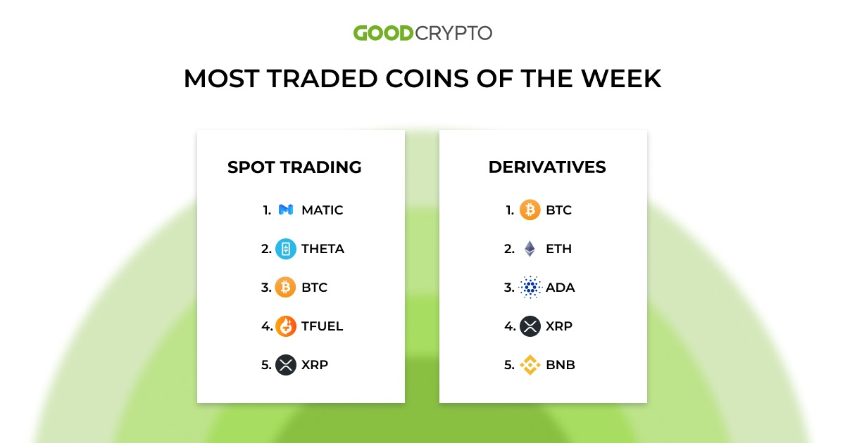 The most traded coin of the week