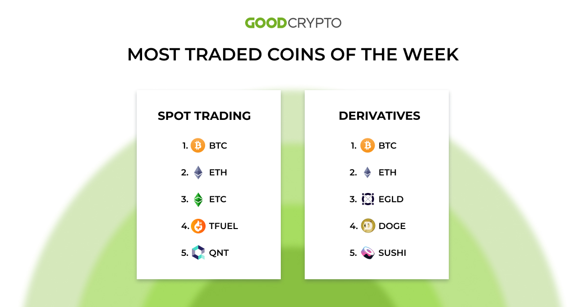 most_trases_coins