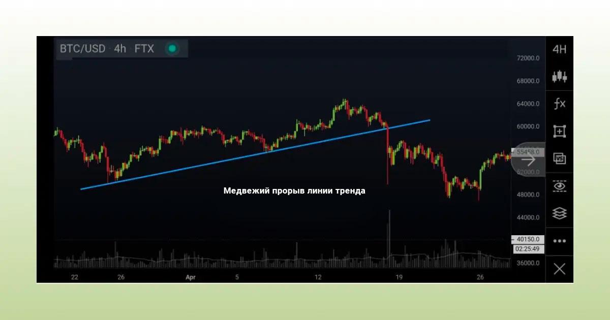 Медвежий перелом линии тренда