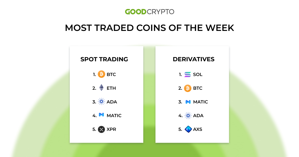 most_traded_coins